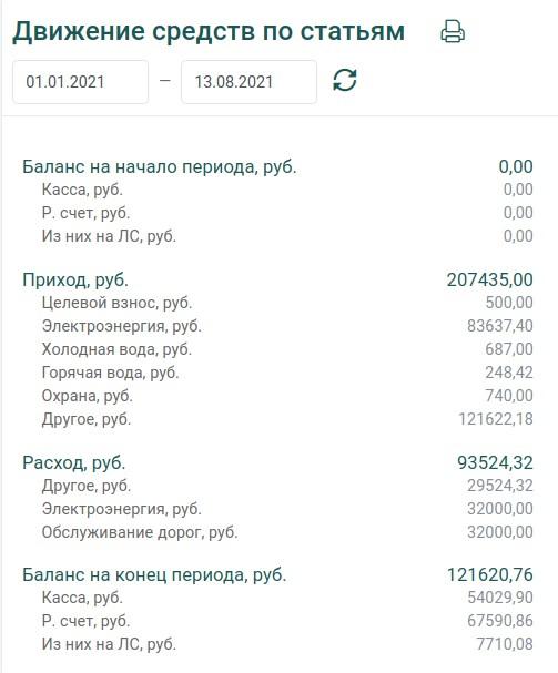 Финансовый отчёт СНТ